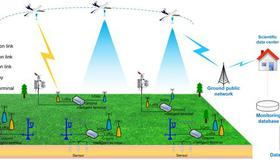 Drone-Enabled Internet of Things Relay for Environmental Monitoring in Remote Areas Without Public Networks Published