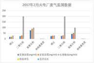 Monitoring data of waste gas from state controlled enterprises and thermal power enterprises in Xining City, Qinghai Province (2013-2017)