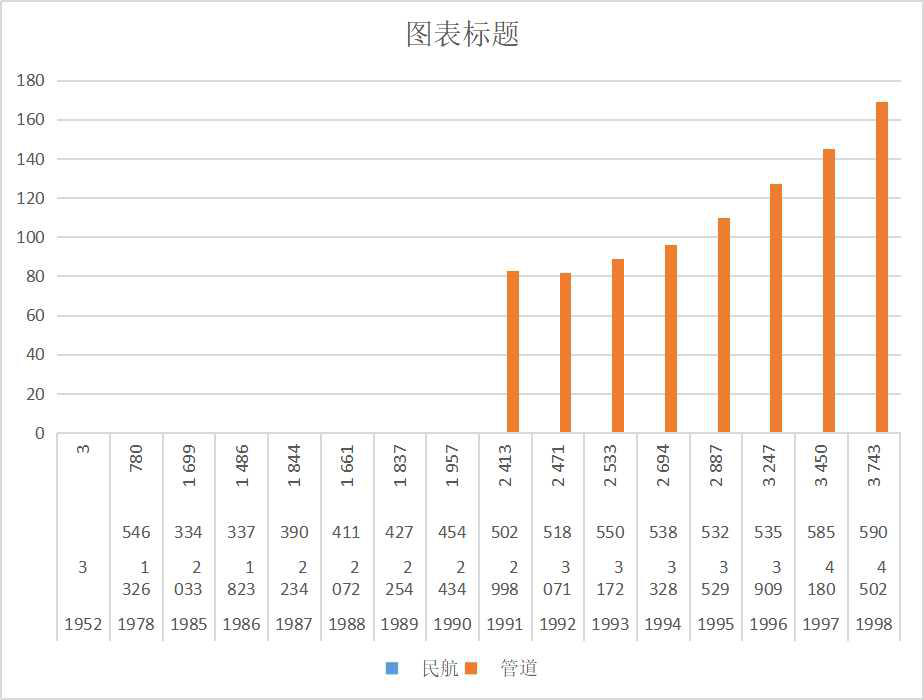 Freight transportation volume of Qinghai Province (1952-2018)