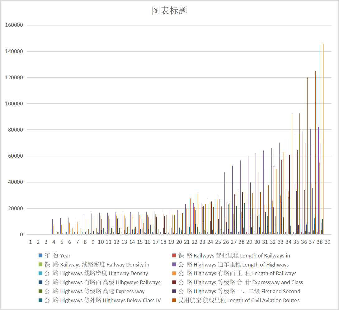 Year end mileage of railway, highway and civil aviation in Qinghai Province (1952-2018)