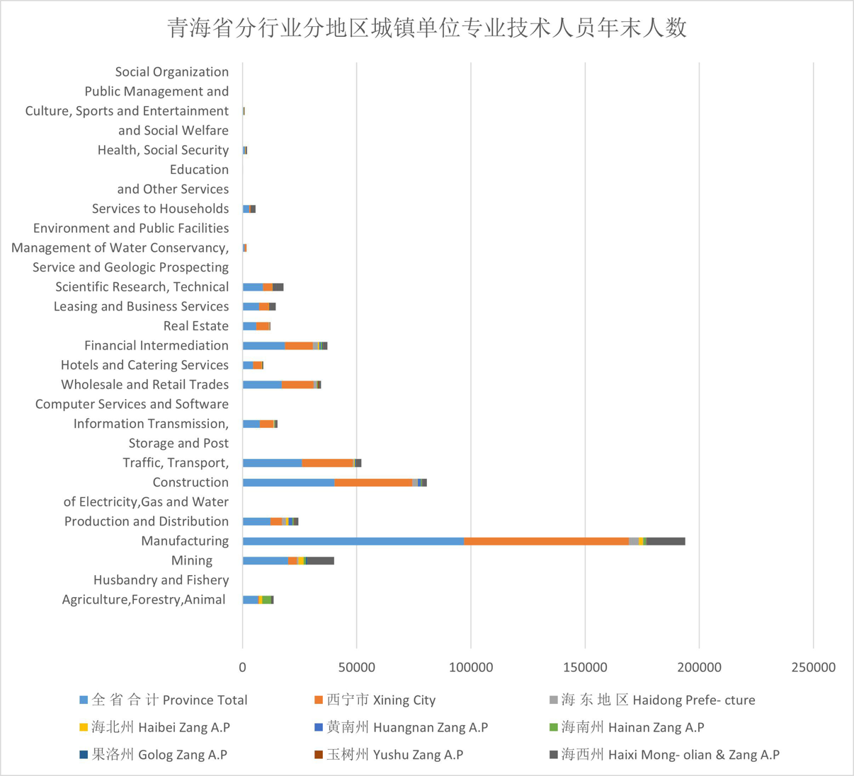 Year end number of professional and technical personnel in urban units by industry and region in Qinghai Province (2006-2008)