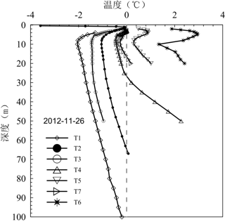 Permafrost temperature profile in the upstream of the Heihe River Basin (2011)