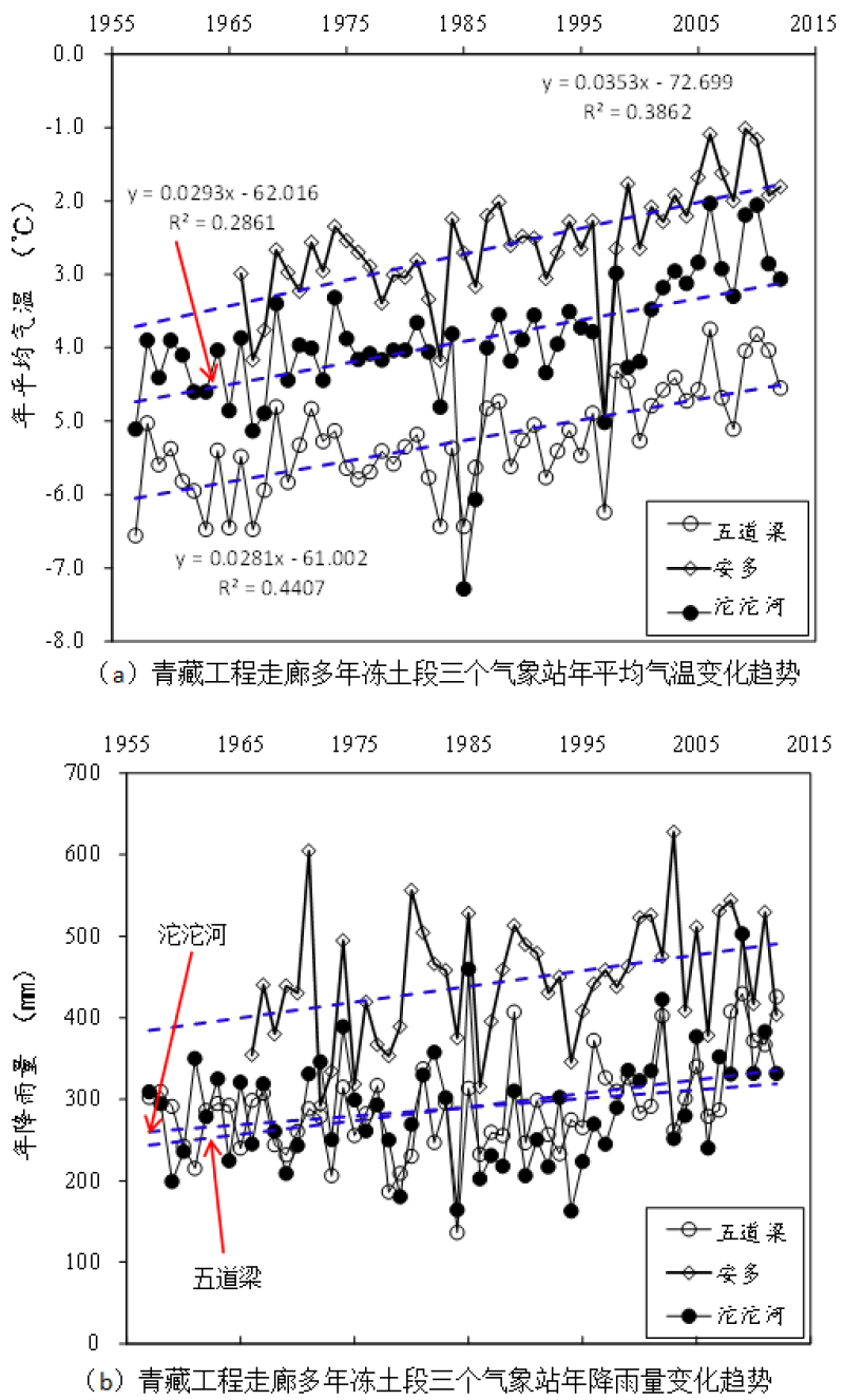 Observation data of temperature and rainfall in permafrost regions of Qinghai-Tibet Engineering Corridor (1956-2012)