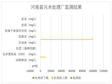 Supervisory monitoring results of sewage treatment plants in Zeku County, Gangcha County, Haiyan County, Qilian County, Henan County, Jianzha County and Tongren County (2020)