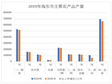 Statistical bulletin on national economic and social development of Haidong City, Qinghai Province (2019)