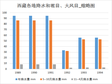 The precipitation, hail days and gale days in Tibet Autonomous Region (1989-1994)