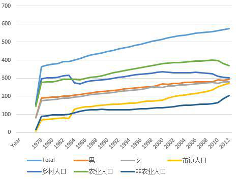 Population change in Qinghai Province (1952-2018)