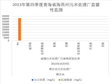 Monitoring results of Haixi sewage treatment plant in Qinghai Province (2013-2016)