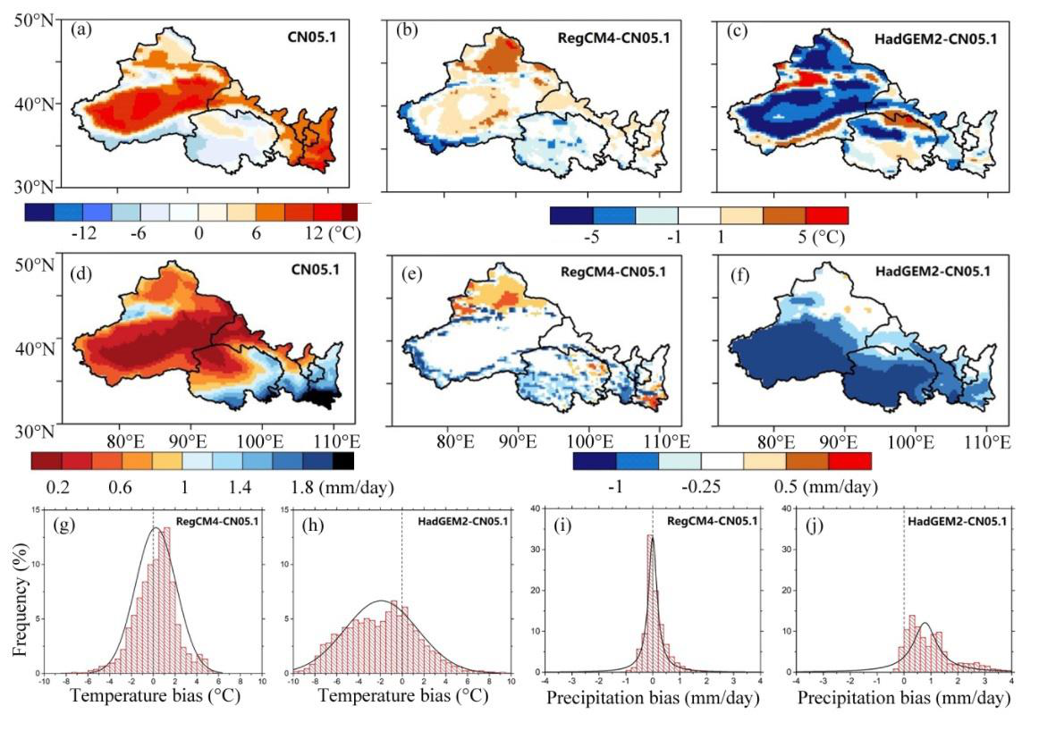 Future climate projection of China based on regcm4.6 (2007-2099)