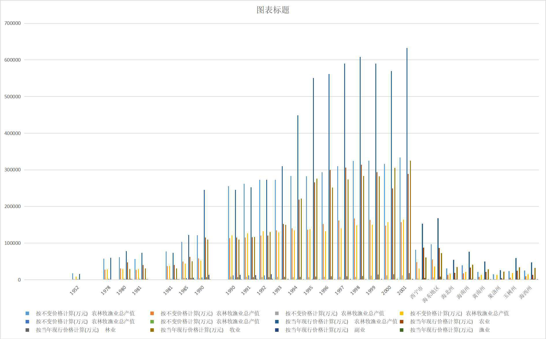 Gross output value of agriculture, forestry, animal husbandry and fishery in Qinghai Province (1952-2018)