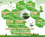 Bulletin on land greening in Qinghai Province (2014-2018)