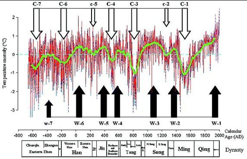 Natural changes and human impacts of typical karst environments in historical periods: pooled data from stalagmite records