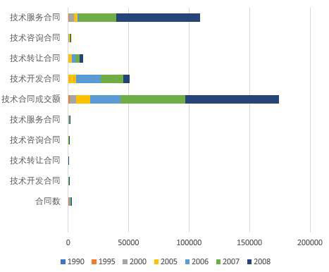 Basic situation of technology market in Qinghai Province (1952-2018)