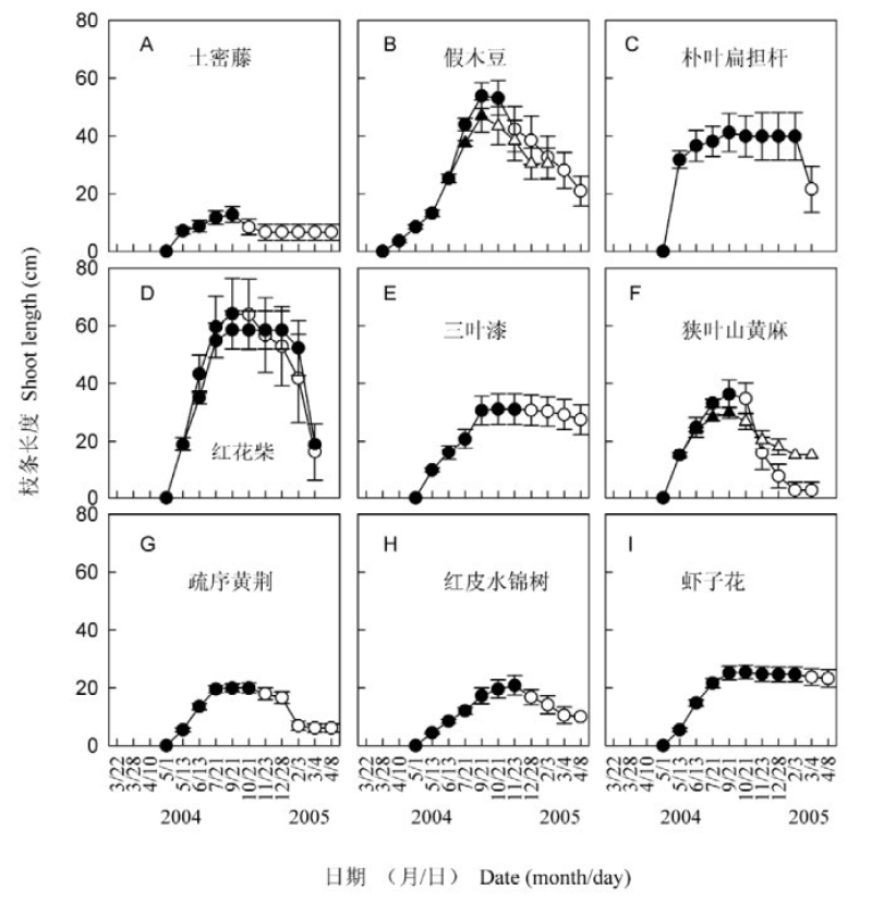 The mechanism of vegetation degradation in Yuanjiang dry hot valley of Yunnan Province