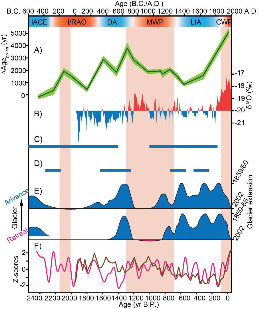Long-term glacier melt fluctuations of Qiangyong Glacier on the Tibetan Plateau over the past 2500 yr