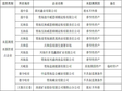 List of reasons for the state key monitoring enterprises in Qinghai province not carrying out the supervision monitoring of pollution sources (2014)