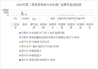 Waste gas pollution monitoring of key enterprises in Qinghai Province (2013-2015)