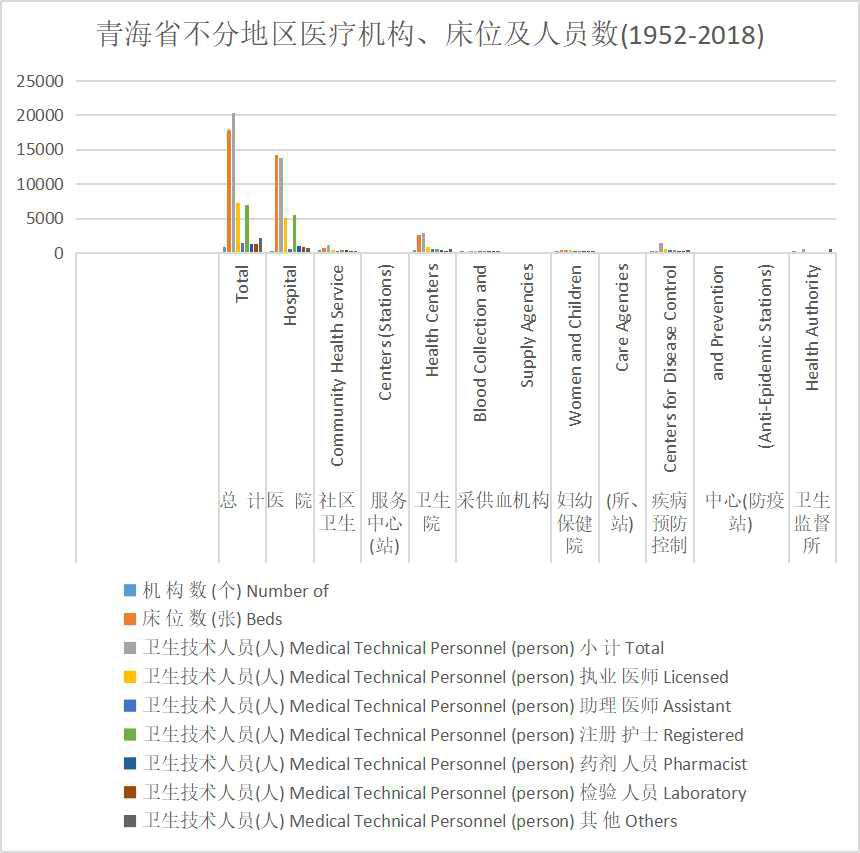 Number of medical institutions, beds and personnel in Qinghai Province (1952-2018)