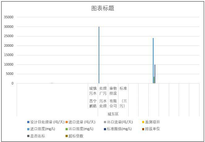 Monitoring results of sewage treatment plants in Qinghai Province (2014-2015)