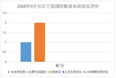 Water quality assessment results of national control surface water monitoring section of Yangtze River, Yellow River and Huangshui River (2010-2012)