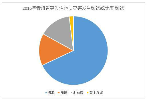 Frequency statistics of sudden geological disasters in Qinghai Province (2011-2016)