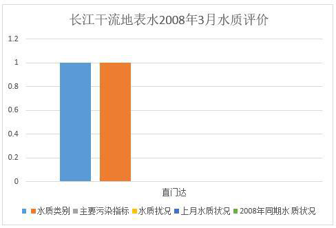Data set for surface water quality assessment of the main stream of the Yangtze River (2008.3-2020.6)