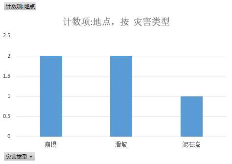 Statistical data of typical geological disasters in Qinghai Province (2011-2018)