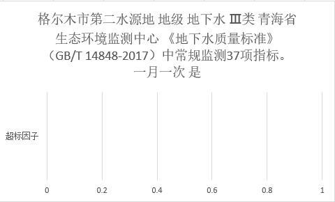 Information disclosure data of centralized drinking water quality monitoring in Haixi Prefecture of Qinghai Province (2019-2020)