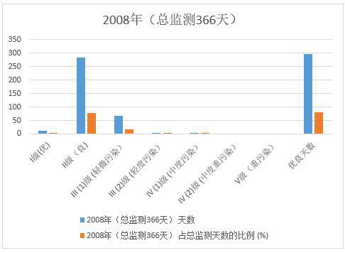 Ambient air quality in Xining City, Qinghai Province (2007-2008)
