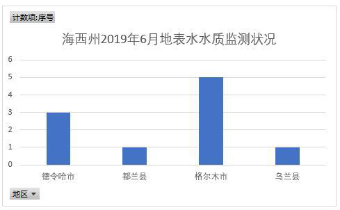Surface water quality monitoring in Haixi Prefecture of Qinghai Province (2019-2020)