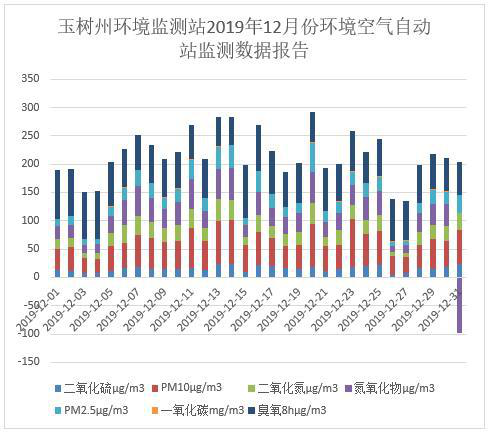 Monthly air quality report of Yushu prefecture, Qinghai Province (2017-2019)