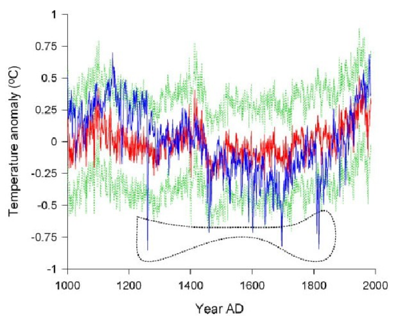The combined 1000 yr temperature reconstruction records derived from a stalagmite and tree rings (1000 A.D.-2000 A.D.)