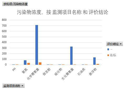 Supervisory monitoring data of state controlled waste gas and wastewater enterprises in Haixi Prefecture of Qinghai Province (2013-2018)