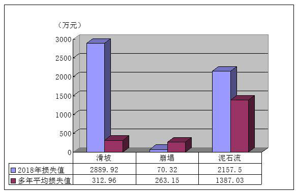 Comparison of direct economic losses caused by sudden geological disasters in Qinghai Province (2011-2018)