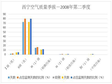 Air quality quarterly report of Xining City, Qinghai Province (2008-2016)
