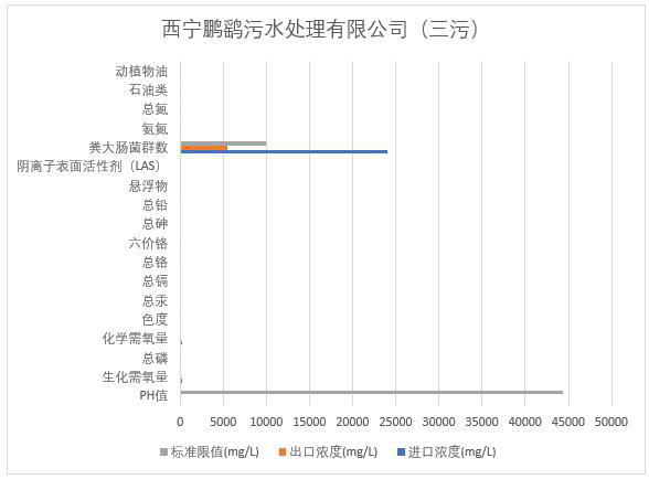 Monitoring data of Xining sewage treatment plant in Qinghai Province (2013-2020)