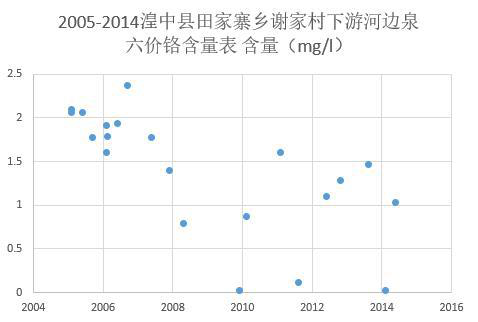 Hexavalent chromium content of riverside spring downstream of Xiejia village, Tianjiazhai Township, Huangzhong County, Qinghai Province (2005-2017)