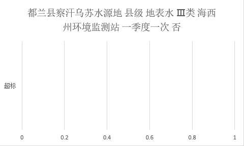 Information data of centralized drinking water quality monitoring at county level in Haixi Prefecture of Qinghai Province (2019-2020)