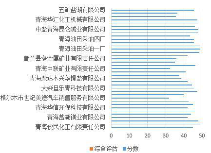 Standardized management index and spot check assessment list of hazardous waste generation and operation units in Haixi Prefecture of Qinghai Province (2019)