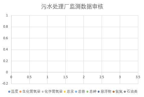 Monitoring data of sewage treatment plant in guide County, Hainan Province (2013-2018)