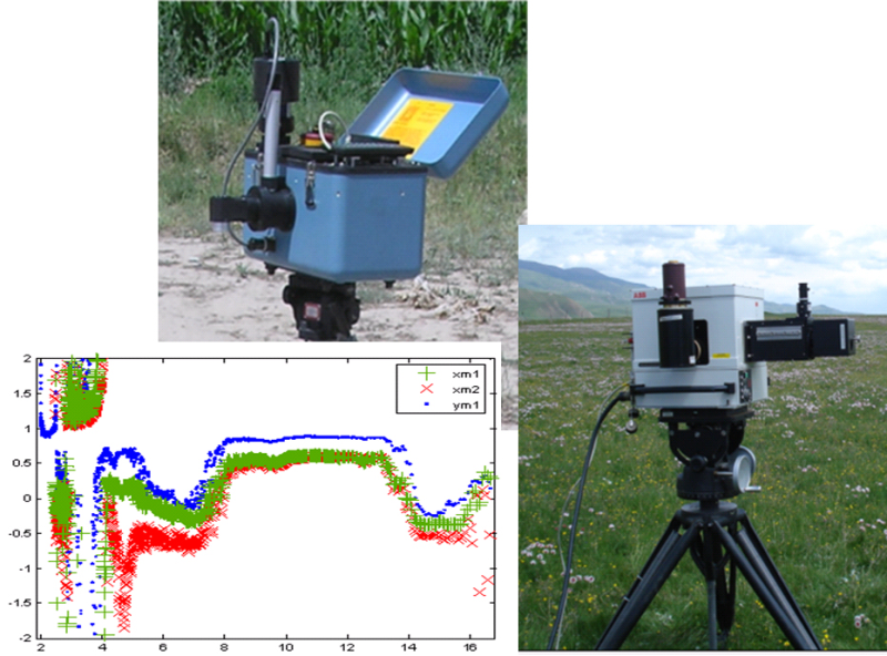 WATER: Dataset of TIR spectrum observations in the arid region hydrology experiment area and A'rou foci experiment area from Jun to Jul, 2008