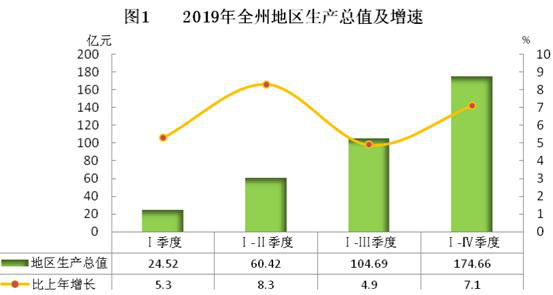 Statistical bulletin on national economic and social development of Hainan prefecture, Qinghai Province (2019)