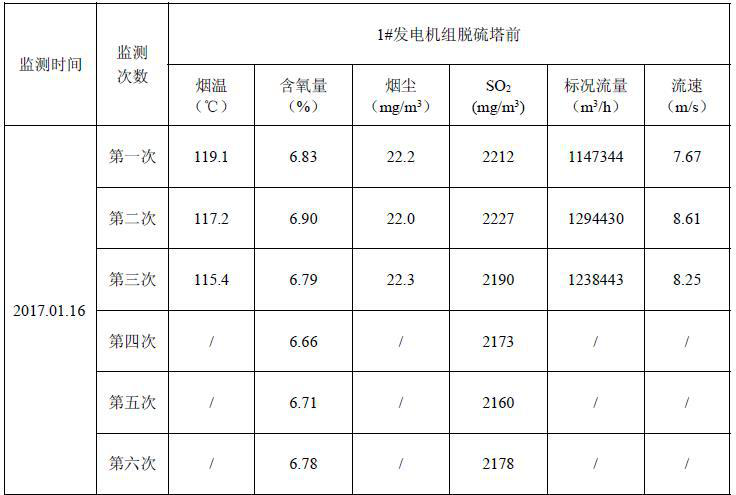Supervisory monitoring report of Xining Power Generation Branch of upper Yellow River Hydropower Development Co., Ltd. (2017-2018)