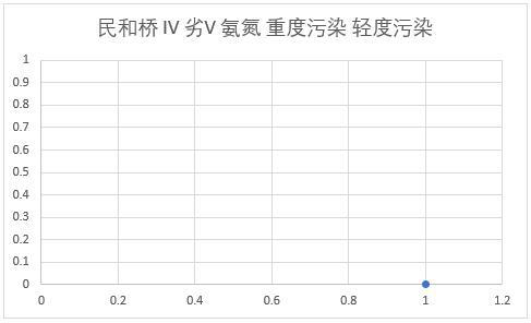 Water quality assessment of Huangshui river monitoring section in Qinghai Province (2008-2020)