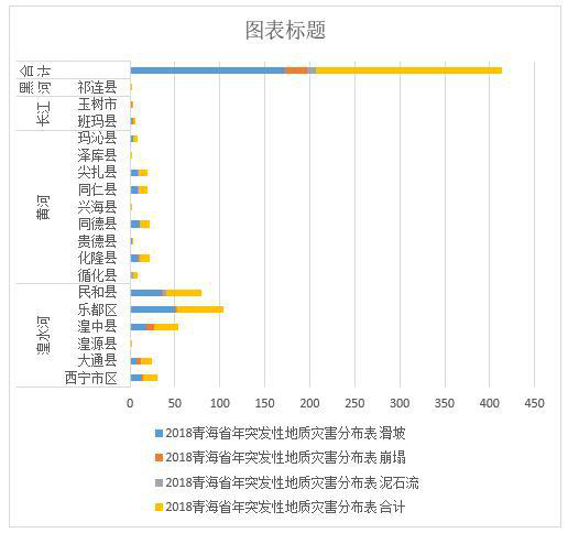 Statistical table of major distribution of sudden geological disasters in Qinghai Province (2011-2018)