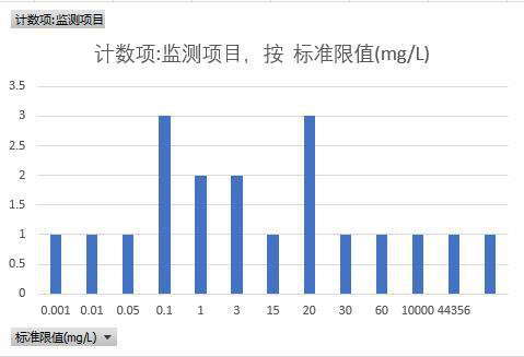 Partial monitoring data of Hainan sewage treatment plant in Qinghai Province (2015-2018)