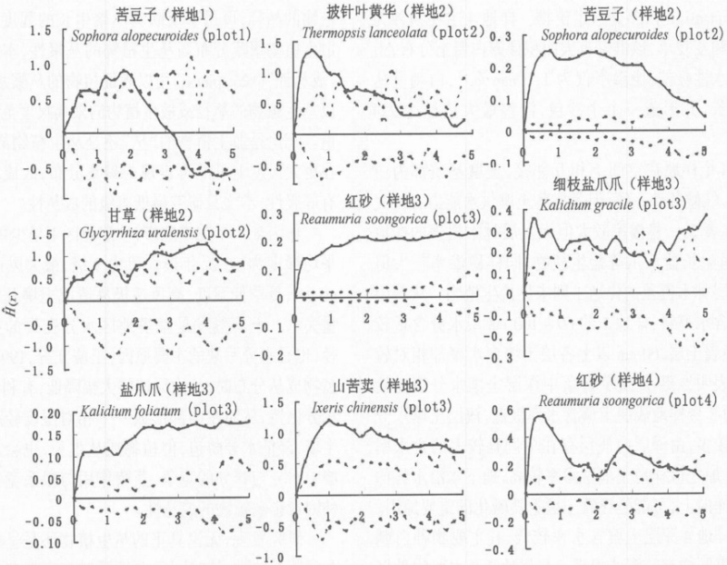 The function and mechanism data of lignin sand fixation in Ningxia straw pulp papermaking wastewater (August 2005)