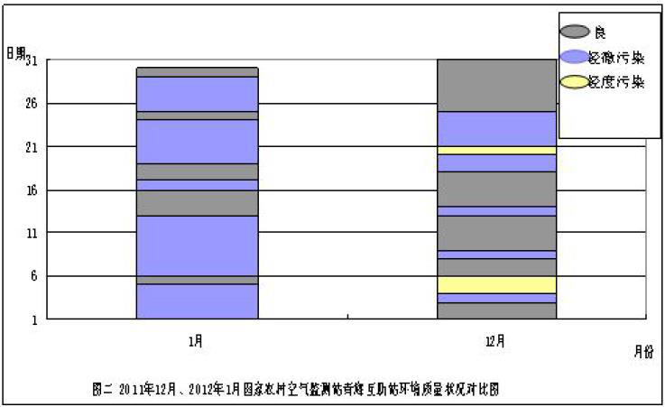 Monthly report on ambient air quality of Qinghai Huzhu station (2011-2013)